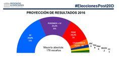 Un sondeo pronostica que Podemos e IU obtendrían 101 diputados si concurrieran juntos a unas nuevas elecciones