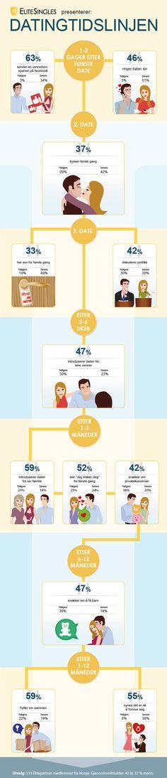 Infografikk for dating tips
