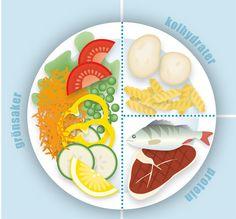 Ett enkelt sätt att gå ner i vikt är att äta enligt #tallriksmodellen. Då får du äta mycket – bara du äter rätt. Tricket är bland annat att fylla halva tallriken med massor av grönsaker. Här ger Anna-Carin Lagerström de fem bästa tipsen för dig som är lågenergiförbrukare och vill hålla/minska vikten.