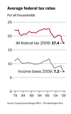 In 2009, Americans paid lowest tax rates in 30 years to federal government - and we wonder why our economy is struggling?!