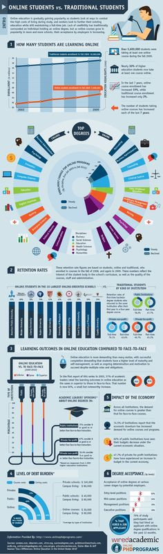 #Online Students vs. Traditional #Students infographic (Tech Tips College Students)