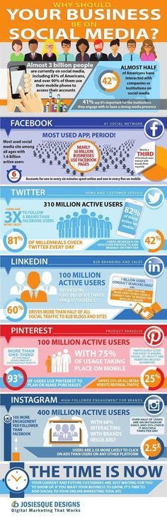 Social media marketing tips: Looking for your target audience on social media? Check this infographic to find where they hang out and engage with businesses like yours most! #socialmediamarketing #socialmediamarketingtips #socialmediamarketingstrategy