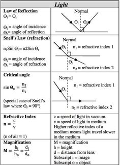 Science help sheet for high schoolers. Science- Light Science help sheet for high schoolers. Gcse Physics, Physics Lessons, Learn Physics, Physics Concepts, Basic Physics, Physics Formulas, Physics Notes, Physics And Mathematics, Science Notes
