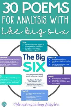 The Big Six is a tool that I developed in graduate school to help teachers take a consistent, rigorous, and focused approach to teaching poetry analysis. When teaching poetry, the goal for teachers is simple: GET OUT OF THE WAY. The worst damage we can Middle School Reading, Middle School English, Teaching Poetry, Teaching Reading, Teaching Literature, Ap Literature, Reading Classes, Teaching Quotes, Reading Activities