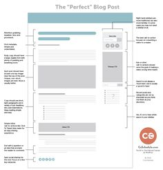 The Perfect Blog Post. 4-Step System For Writing A Great Blog Post, Even If You Have Writers Block