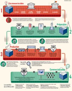 How bank products are created