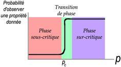 PhaseTransition - Théorie des graphes — Wikipédia