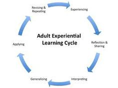 """EXPERIENTIAL LEARNING """"More recently, in exploring transformational learning…"""