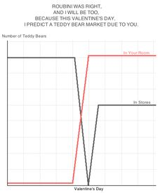 Roubini was right, and I will be too, because this valentine's day, I predict a teddy bear market due to you.