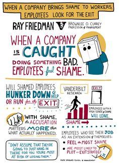 Ray Friedman Shame Study
