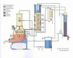 How To Make Vodka, How To Make Moonshine, Moonshine Still, How To Make Oil, Alcohol Still, Whisky, Distilling Alcohol, Beer Brewing Process, Copper Pot Still