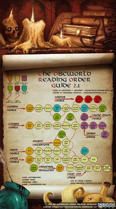 Discworld reading guide