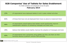 CorpVisions-B2B-Companies-Tablet-Use-Sales-Enablement-Feb2014