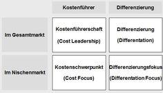 Porters Wettbewerbsstrategien erfordern von einem Unternehmen eine klare Positionierung | Conmethos Blog
