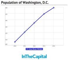Washington, DC's Population in 2014 Grew, But Growth Slowed Bad News, Business News, Washington Dc, Charts, Graphics