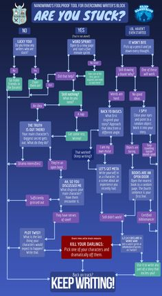 Get past writer's block during Nanowrimo with this helpful flowchart. Print out or keep it handy on your writing device. Nanowrimo tips. Creative Writing Prompts, Book Writing Tips, Writing Words, Fiction Writing, Writing Help, Writing Ideas, Kids Writing, Start Writing, National Novel Writing Month