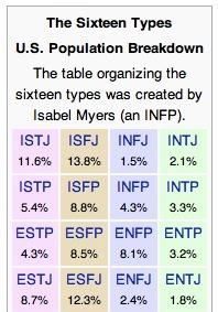 MBTI in U.S.    I'm an INFJ - smallest percentage out of all the others. Guess that means I'm special ;-)