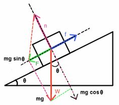 How to Find Coefficient of Friction