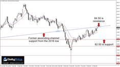 40 Best Forex Market images in 2019 | Technical analysis