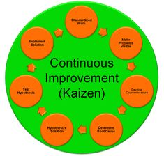 Kaizen, also known as continuous improvement, is a long-term approach to work that systematically seeks to achieve small, incremental changes in processes in order to improve efficiency and quality. http://vedzen.com