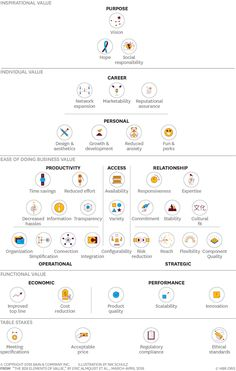 Bain has organized the 40 distinct kinds of value that offerings provide customers into a pyramid with five levels. The most objective kinds of value are found at the base, and the higher a level E-mail Marketing, Business Marketing, Online Marketing, Marketing Dashboard, Business Logo, Business Model, Business Tips, Business Website, Business Management