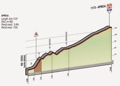 The mountains of the 2015 Giro d'Italia: stage 16. Aprica, Mortirolo and then Aprica, again. Will the riders save enough energy to face this tricky climb?