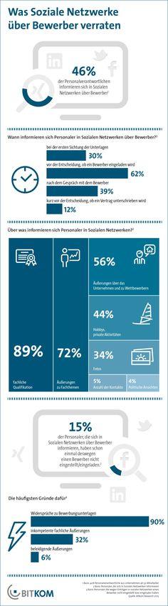 Darauf achten Personaler in Sozialen Netzwerken (Grafik: Bitkom)