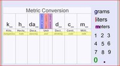 Here's a SMARTBoard lesson that visually shows how to convert in metric units. Simply drag and drop your digits and decimal to the appropriate place.