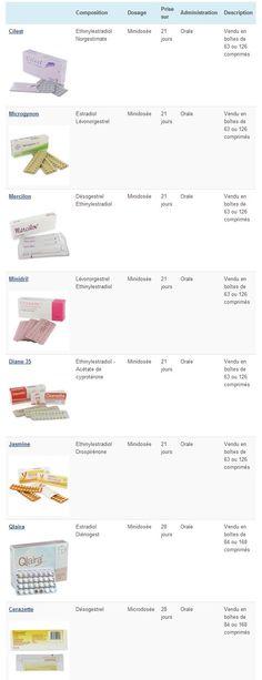 Profil De Pilule Contraceptive Fr Pcontraceptive1 Pinterest