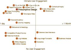 Constellation map of user research approaches / Leo Frishberg & Charles Lambdin