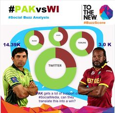 #BuzzScore says - #SocialMedia support is with @TheRealPCB (66%), will they win against westindies? #PAKvWI #CWC15