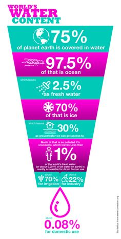 water  | #health #infographics