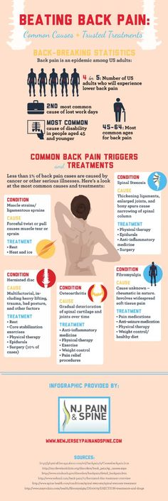 Cancer and other serious illnesses may cause back pain but these conditions are responsible for less than of back pain cases. Read about some of the more common causes of back pain on this New Jersey pain management infographic. New Jersey, K Tape, Causes Of Back Pain, Back Pain Exercises, Sciatica Exercises, Psoas Muscle, Massage Benefits, Health Benefits, Nutrition