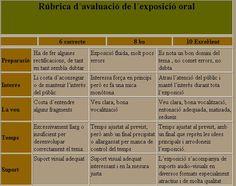 Rúbrica per avaluar una exposició oral Spanish Teacher, Spanish Classroom, Assessment, Meteorology, School, Science Lessons, Therapy, Rubrics, Spanish Class