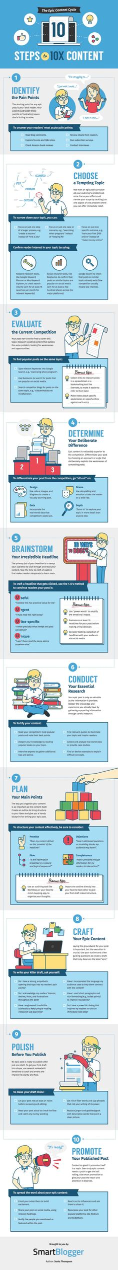 The Epic Content Cycle: 10 Steps to Content [Infographic] Marketing Trends, Marketing Tools, Business Marketing, Internet Marketing, Online Marketing, Social Media Marketing, Digital Marketing, Inbound Marketing, Online Business