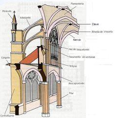 Historia del Arte: Catedral de Chartres. El sistema de elevación interior del muro de la nave central se decanta por la solución en tres pisos, renunciando a la tribuna sobre las naves laterales que se suprime, conserva en cambio el triforio. Esto lleva implícito el desarrollo de los arbotantes para contrarrestar los empujes de la nave central.