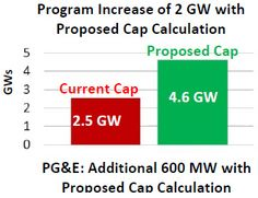 Net metering is not taking the country by storm. Primarily due to the fact that the utility companies still have too much control of the end user. http://netzeroguide.com/net-metering.html cap calculation GW current and...