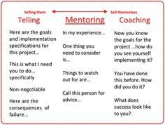 The difference between Telling, Mentoring and Coaching | ❤ | rePinned by CamerinRoss.com | #coachingskills
