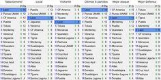 así marcha la #LigaMX luego de 6 jornadas; Club León es súper líder: