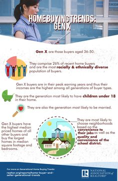 Using data from the latest Home Buying and Selling Generational Trends report, this infographic looks at Generation X home buyers. Real Estate Information, Real Estate Tips, Buying Your First Home, Home Buying, Today's Market, Lake George, Real Estate Marketing, Research, The Neighbourhood