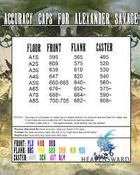 FFXIV Accuracy Caps List By: timeboundary | Final Fantasy XIV Online
