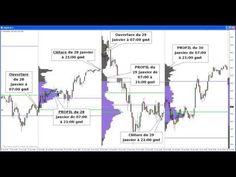 Comprendre La Bourse - Forex Strategie - Graphique Bourse - YouTube