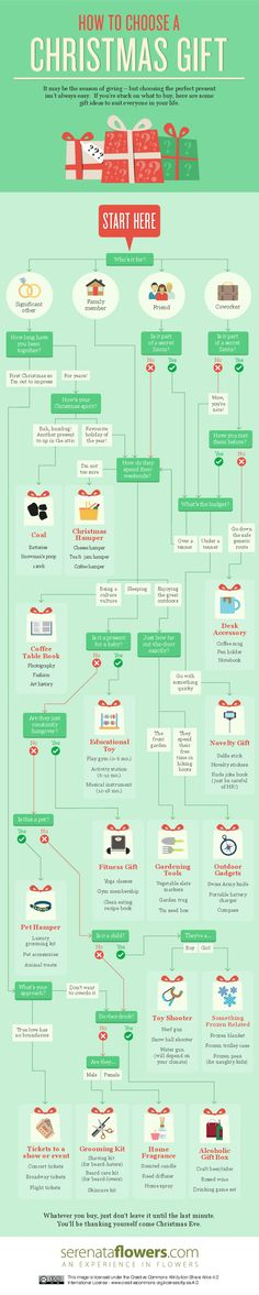 How To Choose a Christmas Gift #Infographic #Christmas #HowTo