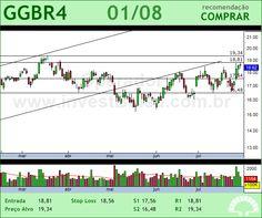 GERDAU - GGBR4 - 01/08/2012 #GGBR4 #analises #bovespa