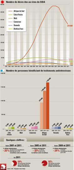 Nombre de décès dus au virus du #sida en #Afrique Sub-saharienne