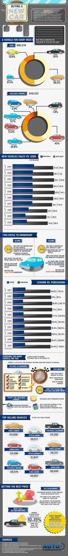 Have you seen this? via @visually General information about the US automotive market and advice for car buyers