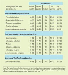 is yours a learning organization Most managers today understand the value of building a learning organization  their goal is to leverage knowledge and make it a key corporate asset, yet they.