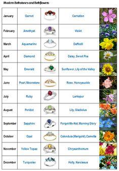 August+Birth+Month+Flower | Birth stones and birth flowers - Kiwi Families