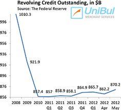 credit card revolving loans