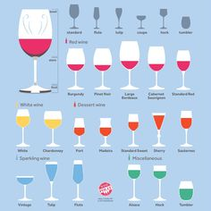 Handy Guide to Pick Out Wine Glasses
